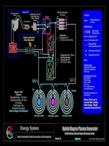 Kaufen generator magrav plasma Keshe Foundation